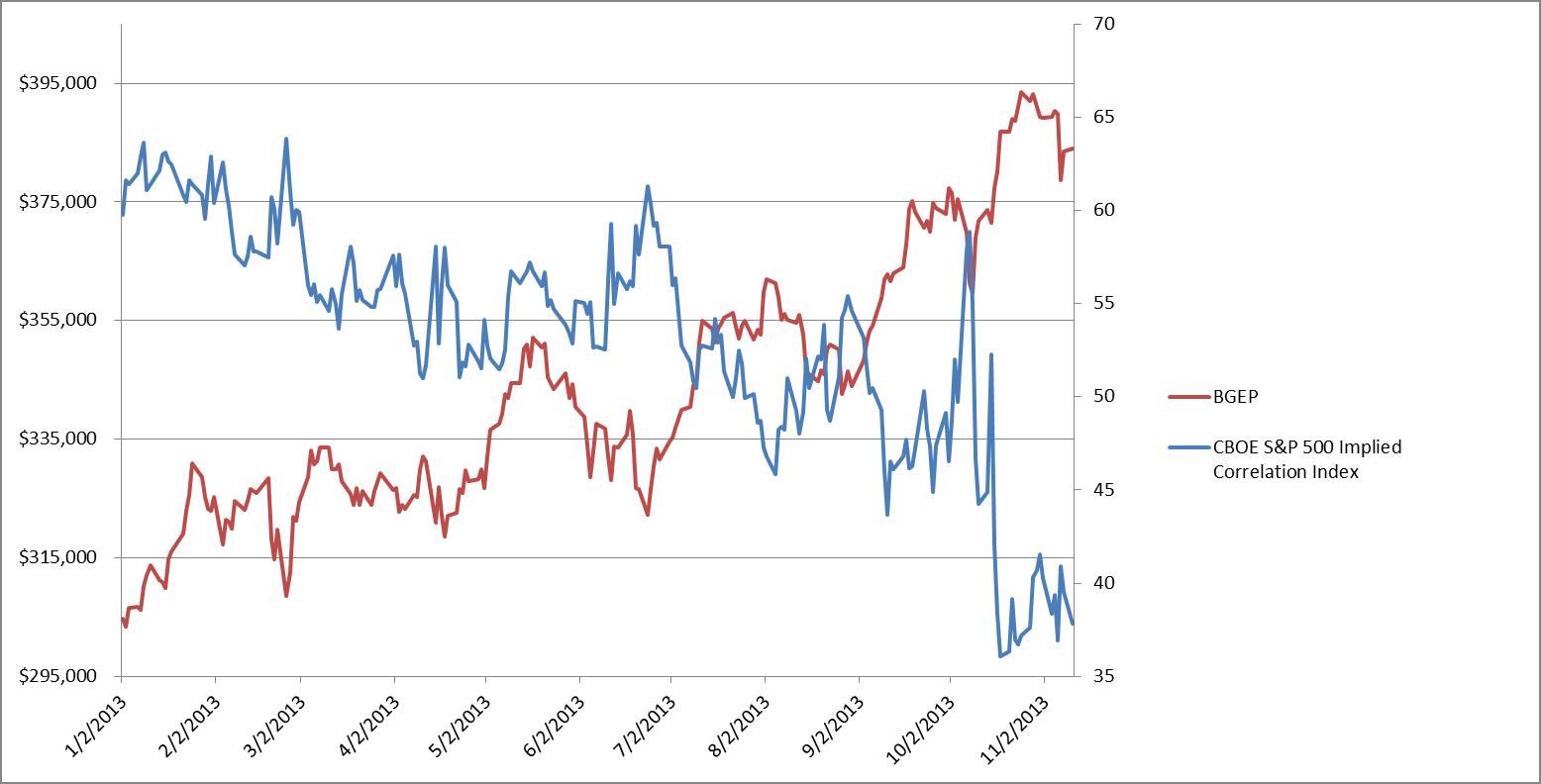 bgep and correlations