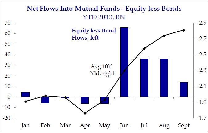 more net flows