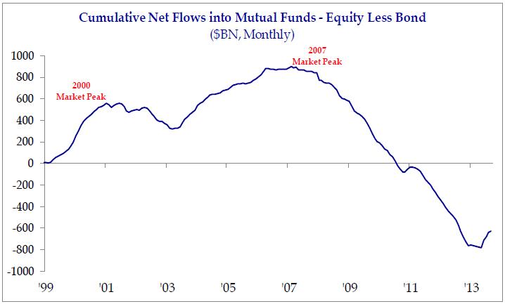 net flows